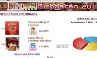 Elecciones en Michoacan